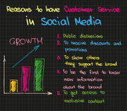 Customer Service in Social  Media Royalty Free Stock Images