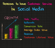 Customer Service in Social Media Stock Photography