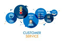 CUSTOMER SERVICE Vector Concept Banner on Circles. Icons and phrases explaining the concept of CUSTOMER SERVICE on overlapping blue circles. Vector Royalty Free Stock Photography