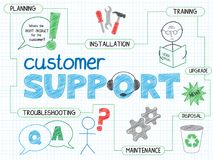 CUSTOMER SUPPORT explanatory  graphic notes. Graphic notes explaining the concept of customer support using a variety of colorful, hand-drawn  icons and relevant Royalty Free Stock Photo