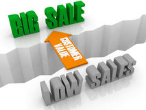 Customer value is the bridge from LOW SALES to BIG SALE. Concept 3D illustration Stock Photo