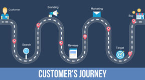 Customers journey - flat design web banner. A step by step process of customers buying decision. An infographic road map of customers journey from search to sale royalty free illustration
