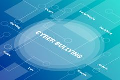 Cyber bullying words isometric 3d word text concept with some related text and dot connected - vector. Illustration royalty free illustration