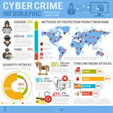 Cyber Crime Infographics. Internet Security and Cyber Crime Infographics with Flat Icon Set Like Hacker, Virus, Spam, Thief. Vector for Flyer, Poster, Web Site Royalty Free Stock Images