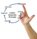 Cyber ochrona zdjęcie royalty free