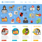 Cyber przestępstwa pojęcie ilustracji