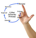 Cyber Security. Presenting diagram of Cyber Security Royalty Free Stock Photo