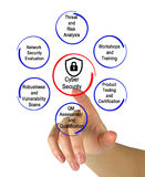 Cyber Security. Presenting Important components of Cyber Security stock images