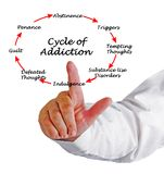 Cycle of Addiction. Man presenting Cycle of Addiction Stock Images