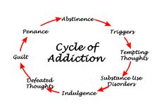 Cycle of Addiction. From trigger to penance Royalty Free Stock Photos