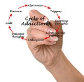 Cycle of Addiction Stock Photography