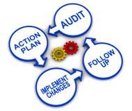 Cycle d'audit illustration libre de droits