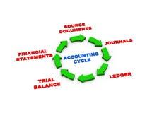 cycle de comptabilité des flèches 3d Photographie stock libre de droits