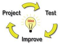 Cycle de développement d'une idée Photo libre de droits