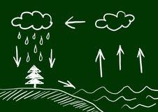 Cycle de l'eau Photo stock