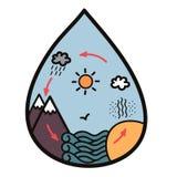 Cycle de l'eau photographie stock