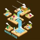 Cycle de l'eau illustration de vecteur