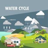 Cycle de l'eau illustration libre de droits