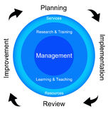 Cycle de management illustration stock