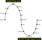 Cycle de marché financier - sentiment d'investisseur Image stock