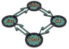 Cycle de PDCA (le plan, font, contrôle, acte) illustration libre de droits