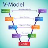 Cycle de vie de développement de logiciel - modèle de V illustration libre de droits