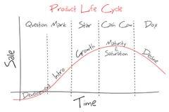 Cycle de vie du produit Photos libres de droits