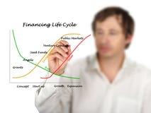 Cycle de vie de financement photographie stock