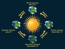 Cycle of Earth seasons of the year. Autumnal and vernal equinox, summer and winter solstice. Royalty Free Stock Images