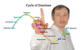 Cycle of emotions. Man presenting Cycle of emotions Royalty Free Stock Images