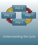 Cycle Information Graphic with Arrows Royalty Free Stock Photography