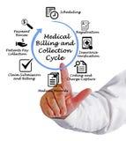 Cycle médical de facturation et de collection photo libre de droits