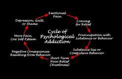 Cycle of Psychological Addiction Stock Photo