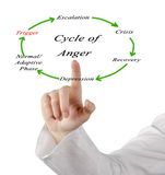 Cycles of anger Stock Images