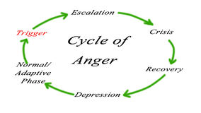 Free Cycles Of Anger Royalty Free Stock Images - 84308859