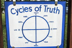 Cycles of Truth Stock Photo