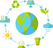 Cyclic ecology concept. Planet earth with buildings, trasport and nature elements in flat style Stock Photos