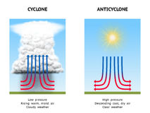 Cyclone and anticyclone Stock Images