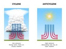 Cyclone and anticyclone. Diagram Illustrating High Pressure (Anticyclone) and Low Pressure (Cyclone