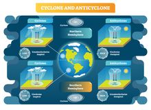 Cyclone and Anticyclone meteorology science vector illustration diagram. Air movement principles around the globe. Cyclone and Anticyclone meteorology weather vector illustration