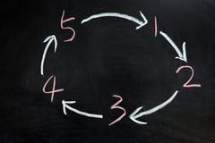 Cyclus van één tot vijf stock foto's