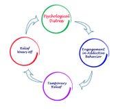 Cyclus van verslavend gedrag vector illustratie