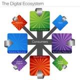 Cyfrowego ekosystem ilustracja wektor