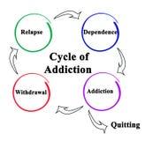 Cykl nałóg royalty ilustracja