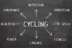 Cykla diagrammet på svart tavla Arkivbild