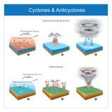 Cyklon & anticyklon Områden med den plötsliga lufttemperaturen chang royaltyfri illustrationer