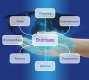 czynnika sukces Zdjęcia Royalty Free