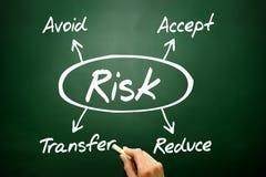 Dé el concepto exhausto de la gestión de riesgos, estrategia empresarial en blackbo foto de archivo libre de regalías