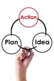 Dé el método de la escritura para planear diseño de proceso de negocio Imagen de archivo libre de regalías