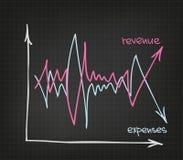 Dépenses de revenu Photo stock
